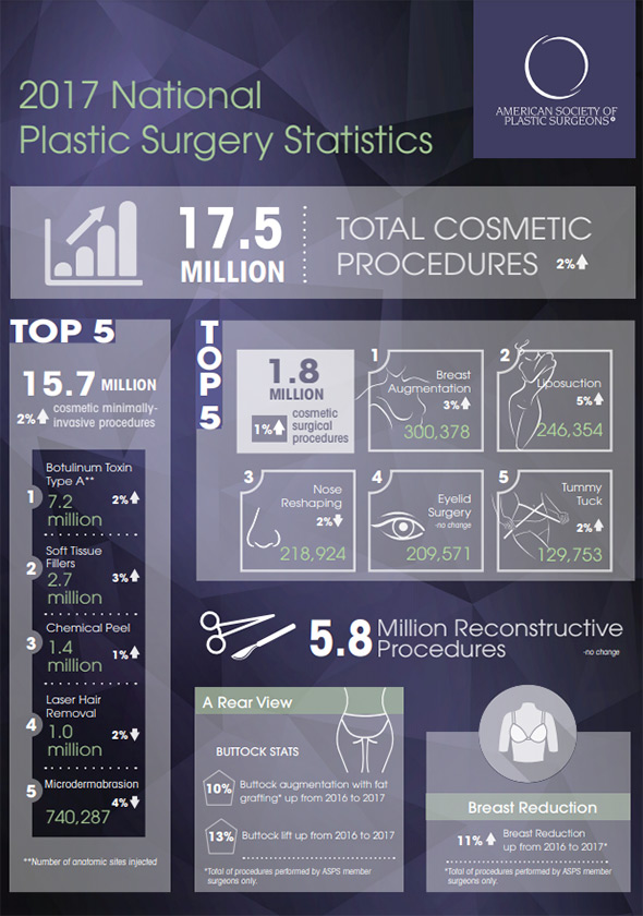 Infographic showing highlights on the 2017 Plastic Surgery Statistics